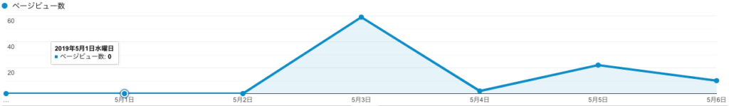 合格時のブログPV数